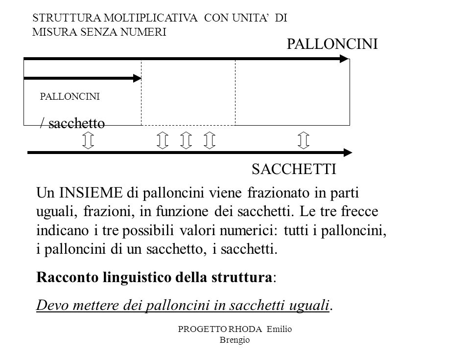 PROGETTO RHODA Emilio Brengio PALLONCINI / sacchetto Un INSIEME di palloncini viene frazionato in parti uguali, frazioni, in funzione dei sacchetti. L