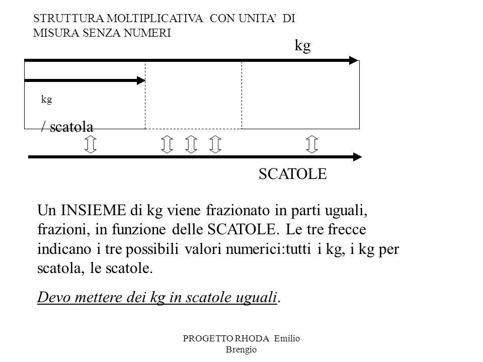 PROGETTO RHODA Emilio Brengio kg / scatola Un INSIEME di kg viene frazionato in parti uguali, frazioni, in funzione delle SCATOLE. Le tre frecce indic