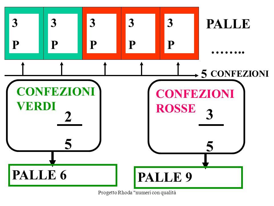 Progetto Rhoda numeri con qualità CONFEZIONI 2 5 CONFEZIONI VERDI 3 5 CONFEZIONI ROSSE 5 3P3P 3P3P 3P3P 3P3P 3P3P PALLE ……..