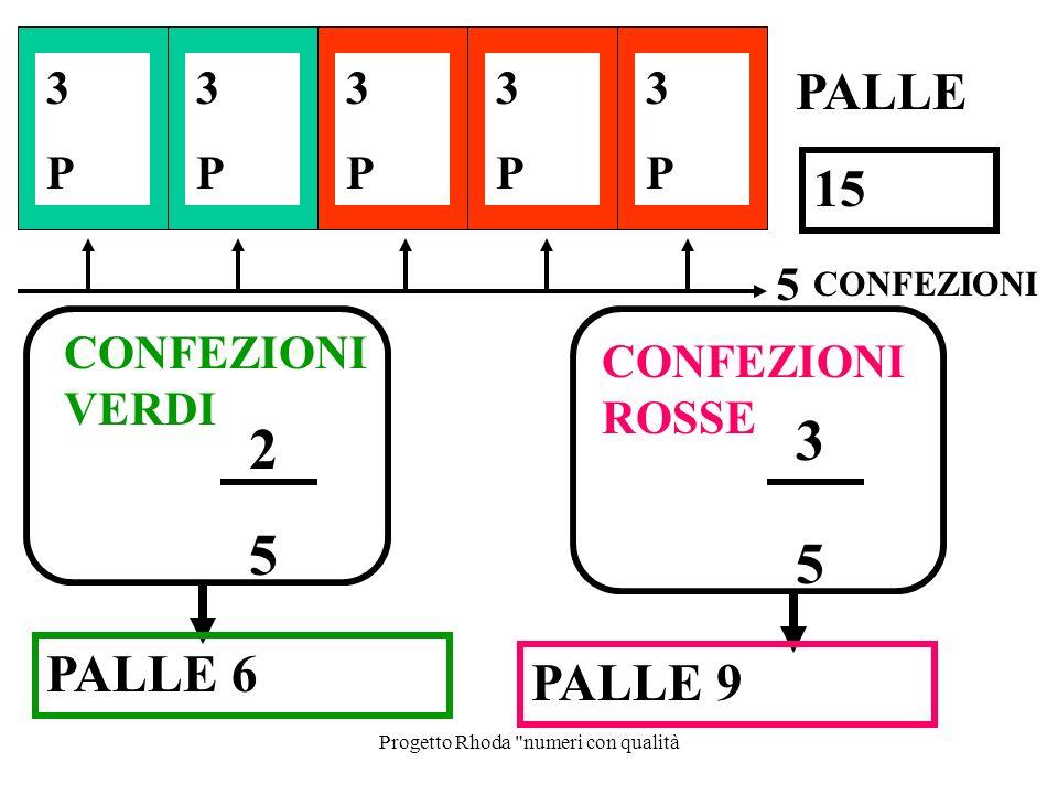Progetto Rhoda numeri con qualità CONFEZIONI 2 5 CONFEZIONI VERDI 3 5 CONFEZIONI ROSSE 5 3P3P 3P3P 3P3P 3P3P 3P3P PALLE 15 PALLE 6 PALLE 9