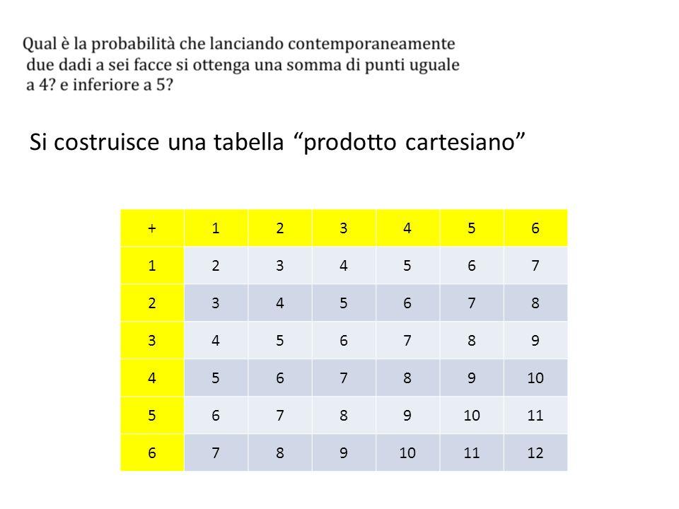 La probabilità di avere somma 4 è il risultato della divisione tra il numero di casi favorevoli (caselle con somma 4) e il numero totale di combinazioni (il numero totale di caselle con la singola somma) La probabilità di avere somma inferiore a 5 è il risultato della divisione tra il numero di casi favorevoli (caselle con somma 2, 3,4) e il numero totale di combinazioni (il numero totale di caselle con la singola somma)