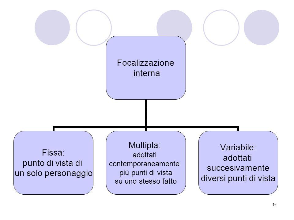 16 Focalizzazione interna Fissa: punto di vista di un solo personaggio Multipla: adottati contemporaneamente più punti di vista su uno stesso fatto Va