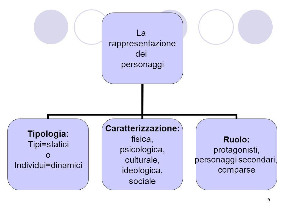 19 La rappresentazione dei personaggi Tipologia: Tipi=statici o Individui=dinamici Caratterizzazione: fisica, psicologica, culturale, ideologica, soci