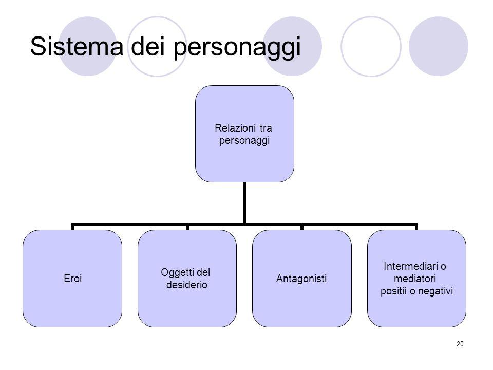 20 Sistema dei personaggi Relazioni tra personaggi Eroi Oggetti del desiderio Antagonisti Intermediari o mediatori positii o negativi