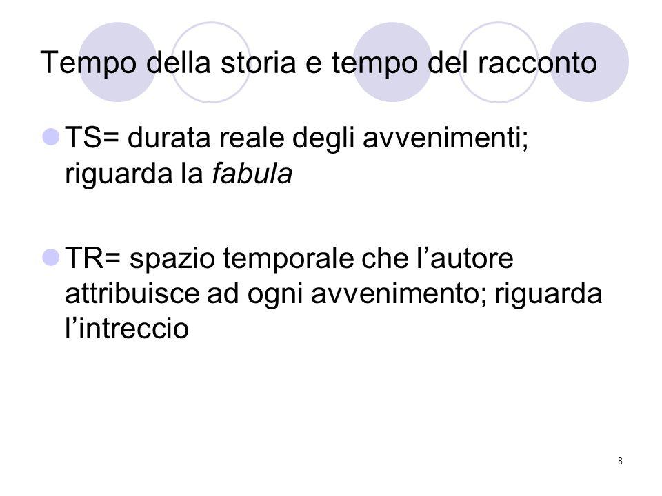 9 Rapporto tra TS e TR Scena: TR=TS Sommario: il tempo del racconto è minore del tempo della storia Ellissi: il tempo del racconto è nullo.