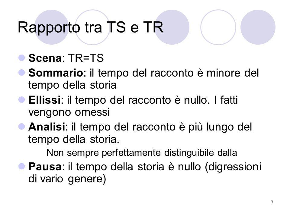 9 Rapporto tra TS e TR Scena: TR=TS Sommario: il tempo del racconto è minore del tempo della storia Ellissi: il tempo del racconto è nullo. I fatti ve