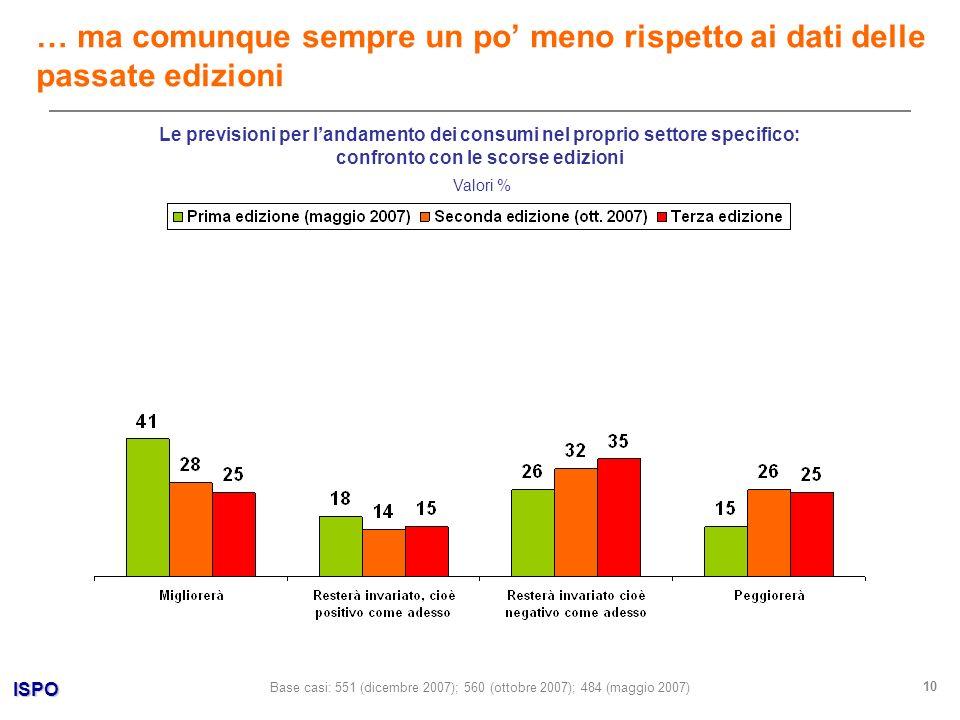 ISPO 10 Valori % … ma comunque sempre un po meno rispetto ai dati delle passate edizioni Base casi: 551 (dicembre 2007); 560 (ottobre 2007); 484 (maggio 2007) Le previsioni per landamento dei consumi nel proprio settore specifico: confronto con le scorse edizioni