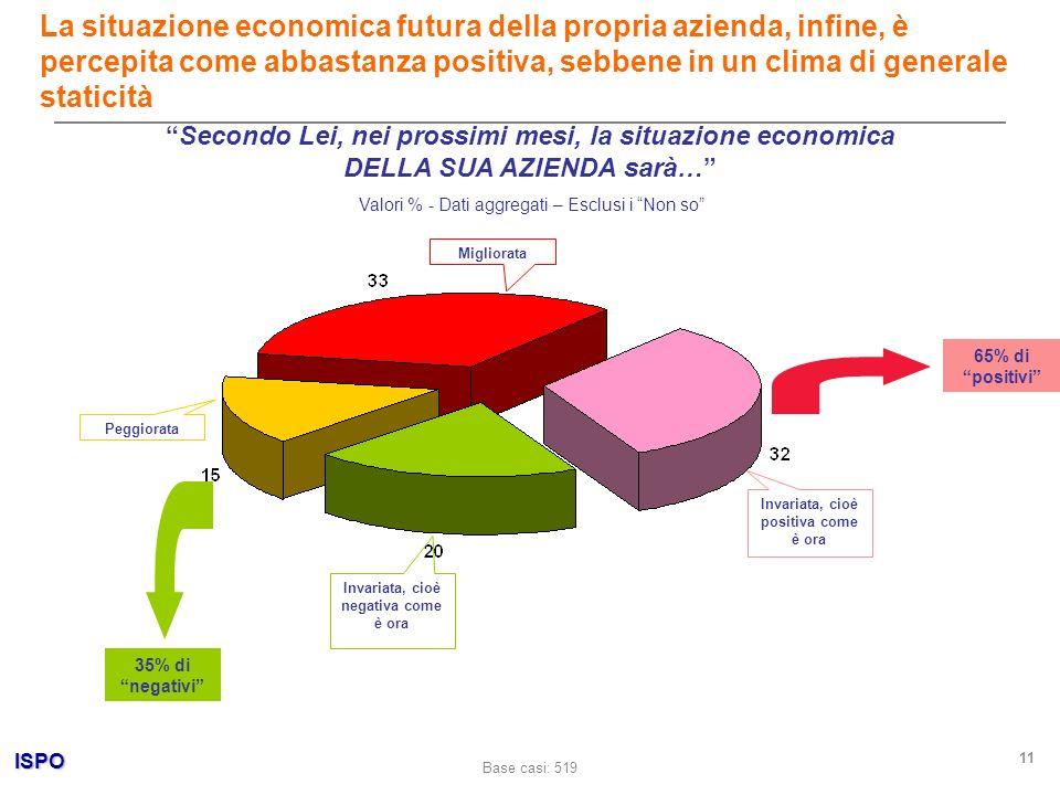 ISPO 11 Secondo Lei, nei prossimi mesi, la situazione economica DELLA SUA AZIENDA sarà… La situazione economica futura della propria azienda, infine,