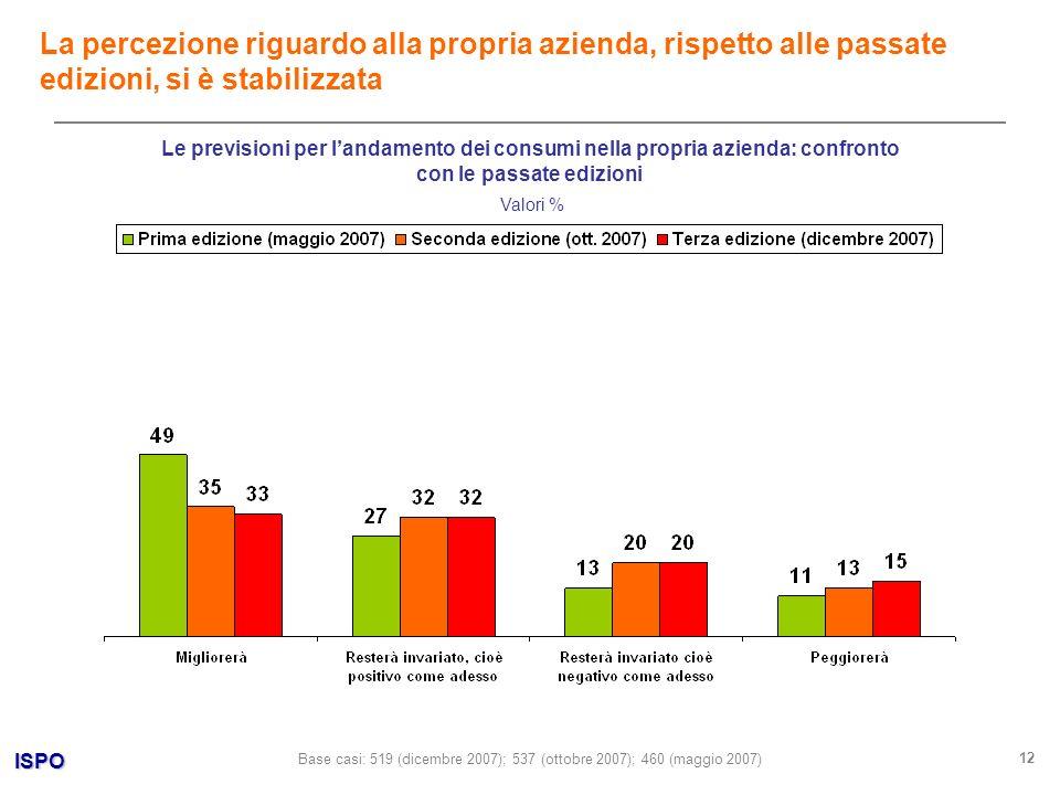 ISPO 12 Valori % La percezione riguardo alla propria azienda, rispetto alle passate edizioni, si è stabilizzata Base casi: 519 (dicembre 2007); 537 (o