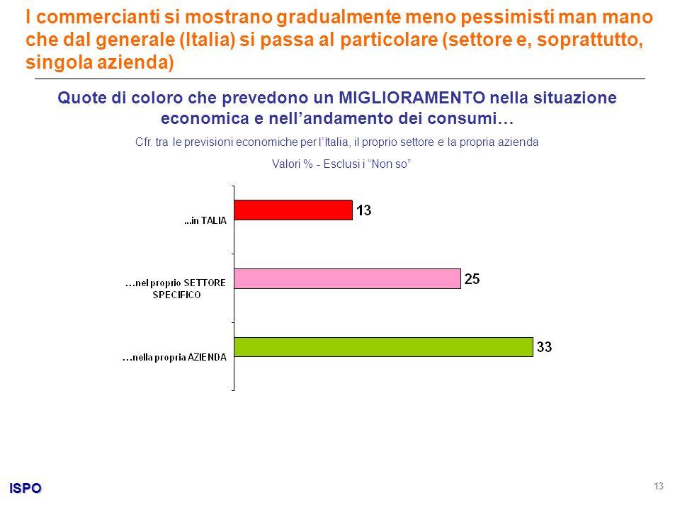 ISPO 13 Quote di coloro che prevedono un MIGLIORAMENTO nella situazione economica e nellandamento dei consumi… Cfr. tra le previsioni economiche per l