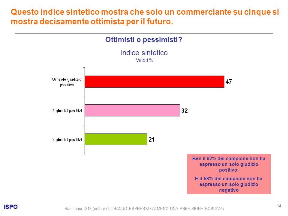 ISPO 14 Ottimisti o pessimisti? Indice sintetico Valori % Questo indice sintetico mostra che solo un commerciante su cinque si mostra decisamente otti
