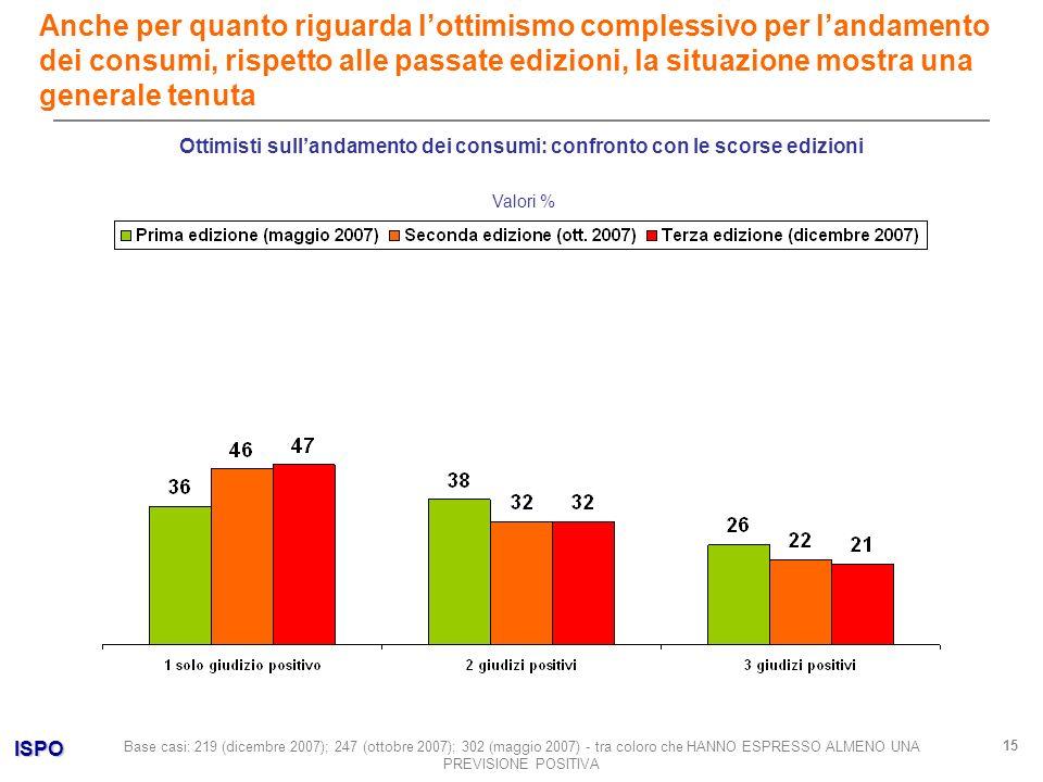 ISPO 15 Valori % Anche per quanto riguarda lottimismo complessivo per landamento dei consumi, rispetto alle passate edizioni, la situazione mostra una