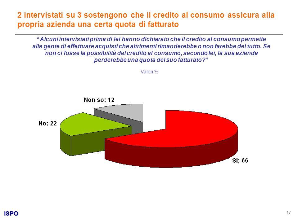 ISPO 17 Valori % 2 intervistati su 3 sostengono che il credito al consumo assicura alla propria azienda una certa quota di fatturato Alcuni intervista