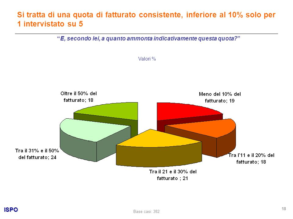 ISPO 18 Valori % Si tratta di una quota di fatturato consistente, inferiore al 10% solo per 1 intervistato su 5 Base casi: 382 E, secondo lei, a quanto ammonta indicativamente questa quota