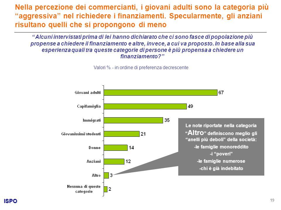 ISPO 19 Valori % - in ordine di preferenza decrescente Nella percezione dei commercianti, i giovani adulti sono la categoria più aggressiva nel richie
