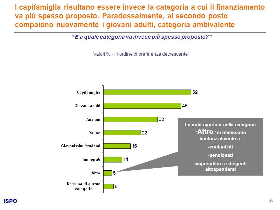 ISPO 20 Valori % - in ordine di preferenza decrescente I capifamiglia risultano essere invece la categoria a cui il finanziamento va più spesso proposto.