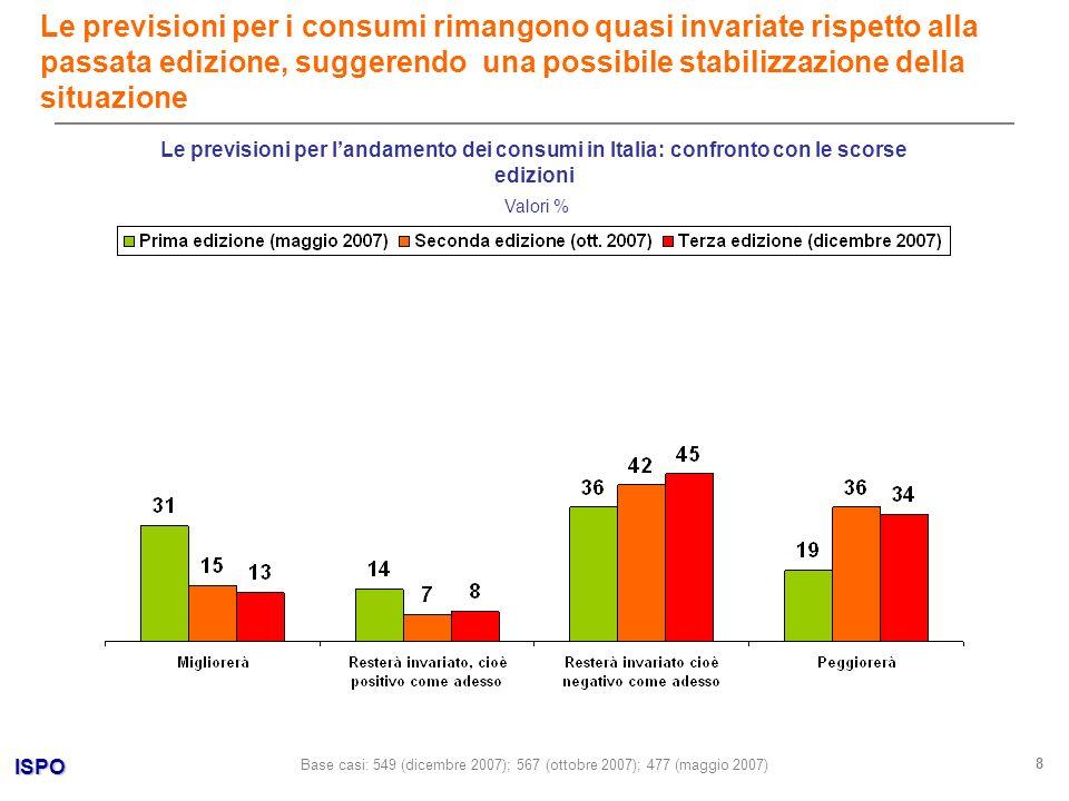 ISPO 8 Valori % Le previsioni per i consumi rimangono quasi invariate rispetto alla passata edizione, suggerendo una possibile stabilizzazione della situazione Base casi: 549 (dicembre 2007); 567 (ottobre 2007); 477 (maggio 2007) Le previsioni per landamento dei consumi in Italia: confronto con le scorse edizioni