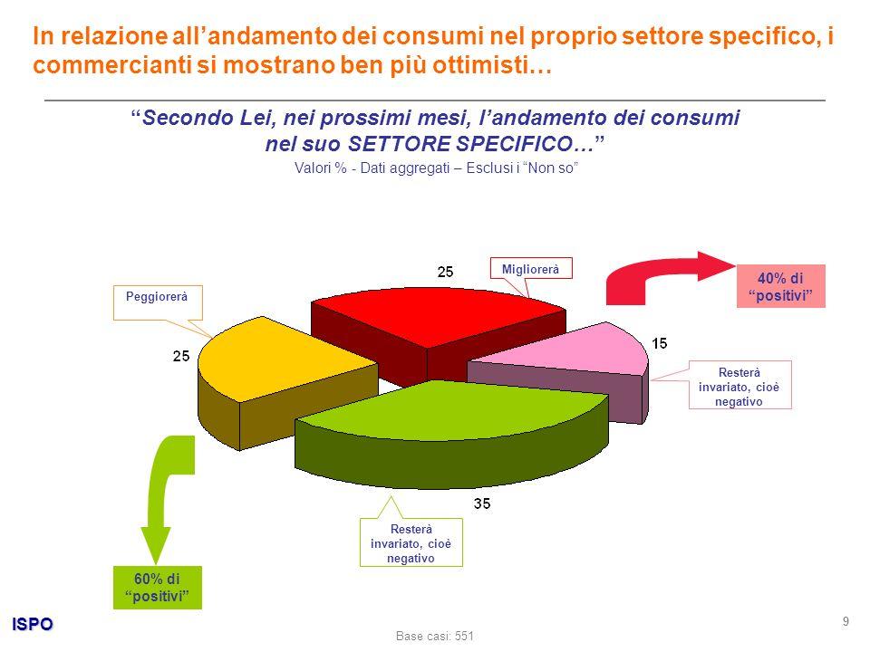 ISPO 9 Secondo Lei, nei prossimi mesi, landamento dei consumi nel suo SETTORE SPECIFICO… Valori % - Dati aggregati – Esclusi i Non so In relazione all