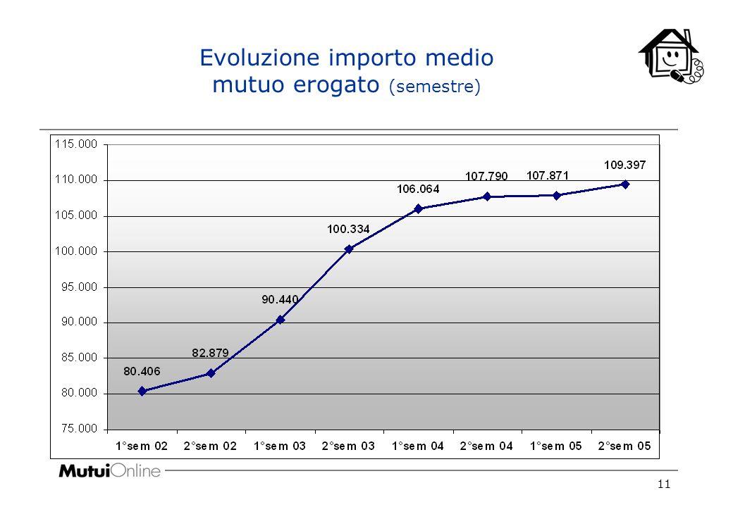 11 Evoluzione importo medio mutuo erogato (semestre)