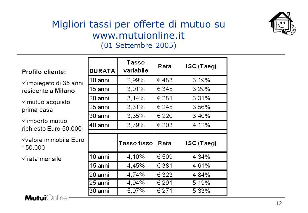 12 Migliori tassi per offerte di mutuo su www.mutuionline.it (01 Settembre 2005) Profilo cliente: impiegato di 35 anni residente a Milano mutuo acquisto prima casa importo mutuo richiesto Euro 50.000 valore immobile Euro 150.000 rata mensile