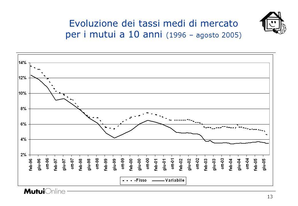 13 Evoluzione dei tassi medi di mercato per i mutui a 10 anni (1996 – agosto 2005)