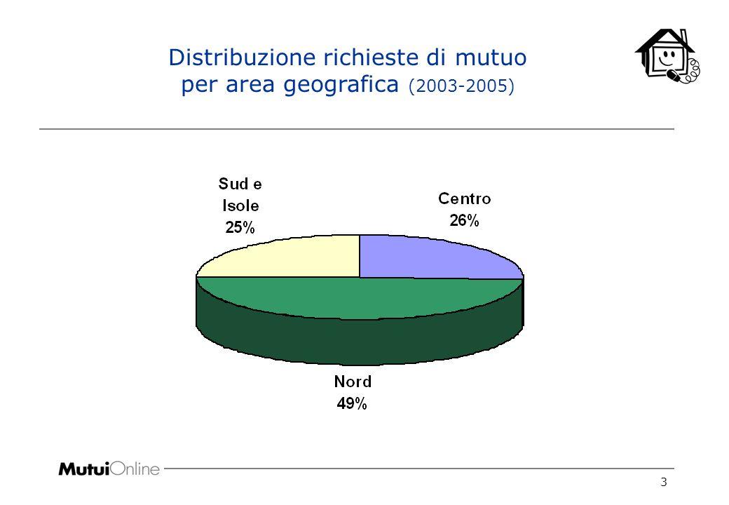 3 Distribuzione richieste di mutuo per area geografica (2003-2005)