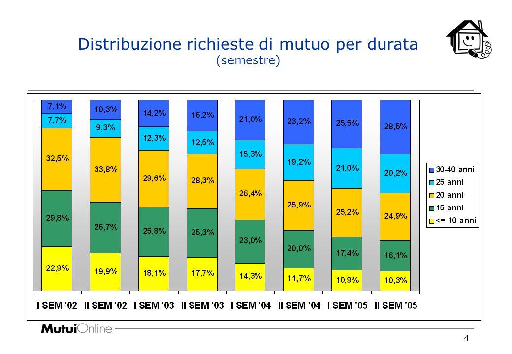 4 Distribuzione richieste di mutuo per durata (semestre)