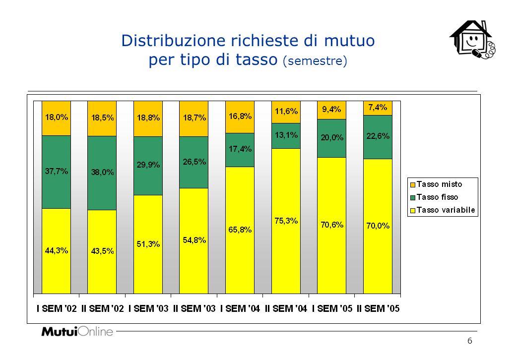 7 Distribuzione mutui erogati per tipo di tasso (semestre)