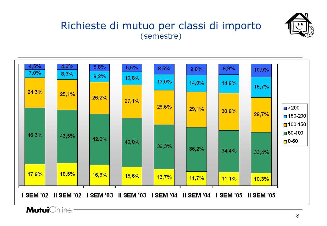9 Mutui erogati per classi di importo (semestre)