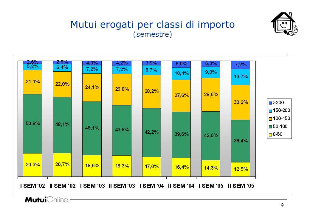 10 Evoluzione importo medio richieste di mutuo (semestre)