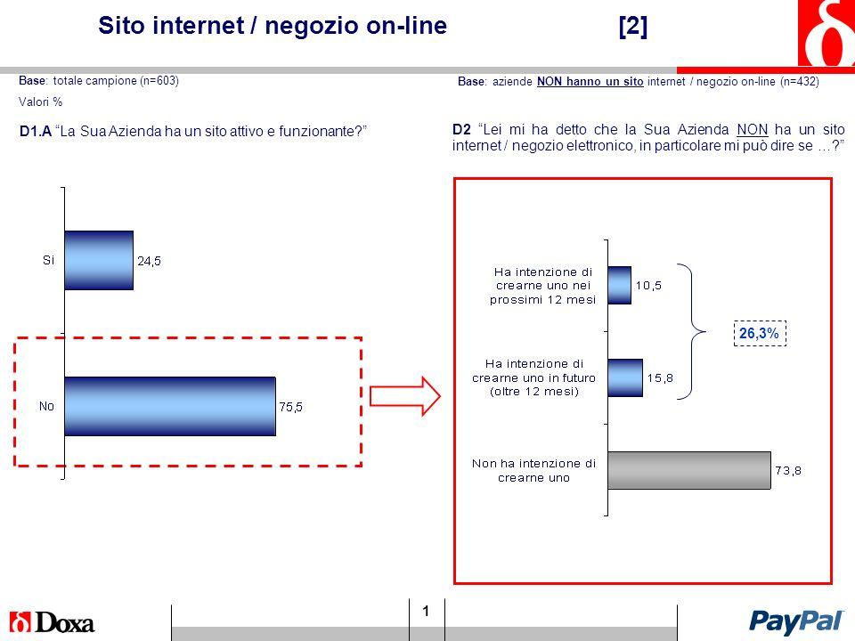 1 Sito internet / negozio on-line [2] D2 Lei mi ha detto che la Sua Azienda NON ha un sito internet / negozio elettronico, in particolare mi può dire se ….