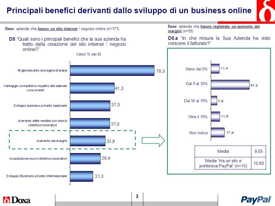 3 Principali benefici derivanti dallo sviluppo di un business online D5 Quali sono i principali benefici che la sua azienda ha tratto dalla creazione del sito internet / negozio online.