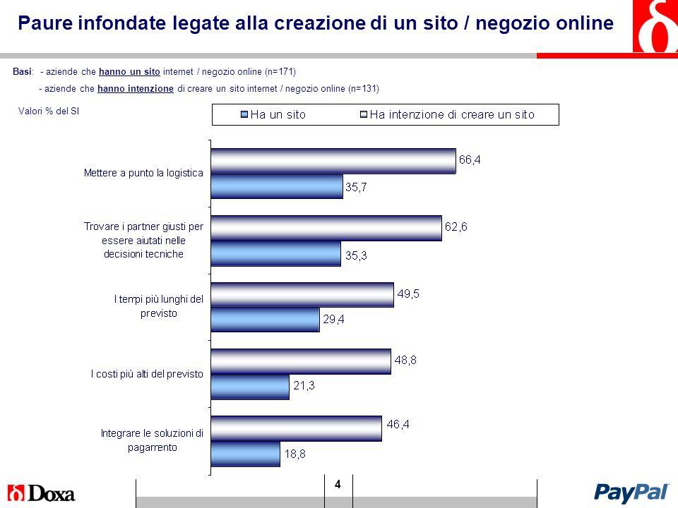 4 Basi: - aziende che hanno un sito internet / negozio online (n=171) - aziende che hanno intenzione di creare un sito internet / negozio online (n=131) Paure infondate legate alla creazione di un sito / negozio online Valori % del SI