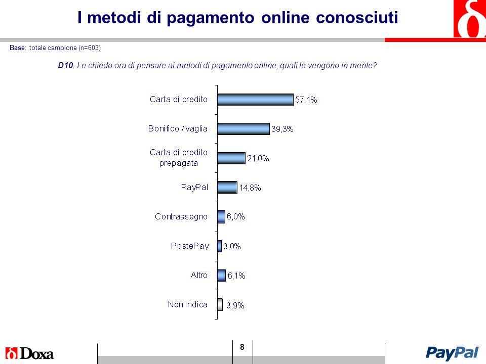 8 I metodi di pagamento online conosciuti Base: totale campione (n=603) D10.