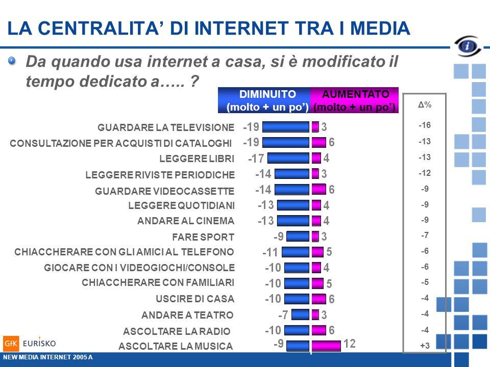 LA CENTRALITA DI INTERNET TRA I MEDIA Da quando usa internet a casa, si è modificato il tempo dedicato a…..