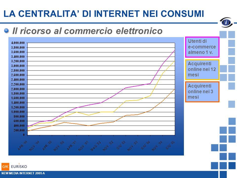 LA CENTRALITA DI INTERNET NEI CONSUMI Il ricorso al commercio elettronico Utenti di e-commerce almeno 1 v.