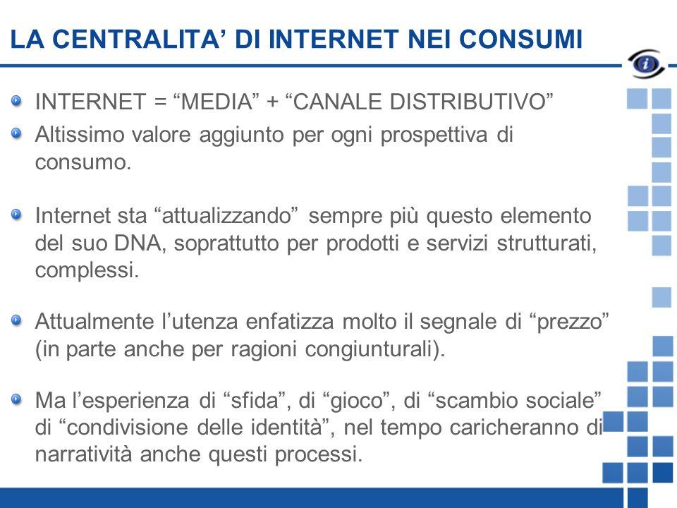 LA CENTRALITA DI INTERNET NEI CONSUMI INTERNET = MEDIA + CANALE DISTRIBUTIVO Altissimo valore aggiunto per ogni prospettiva di consumo.