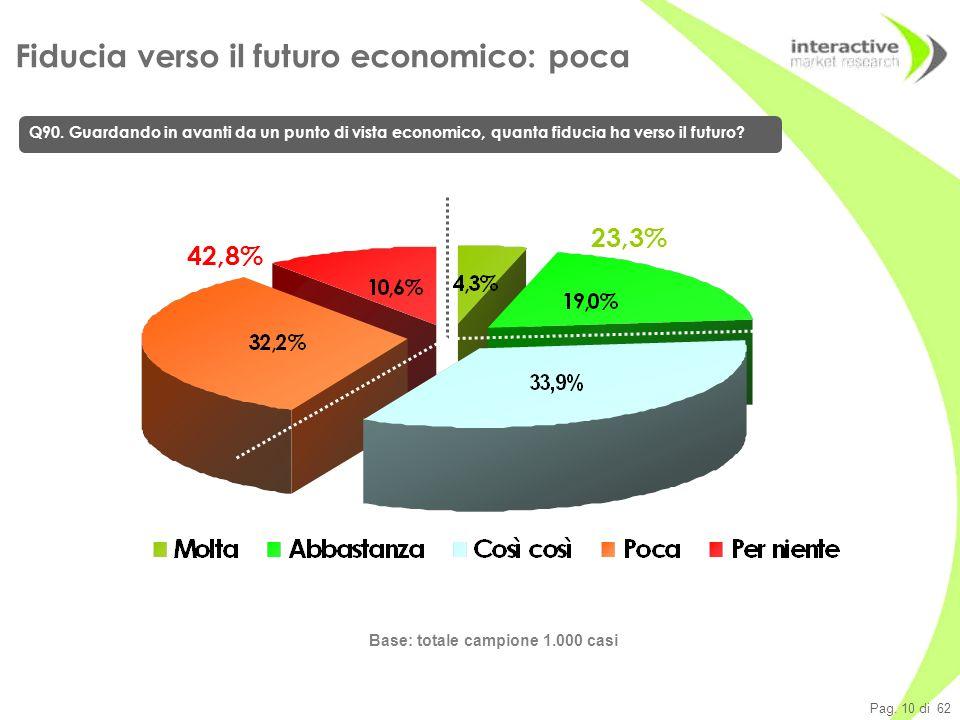 Pag. 10 di 62 Base: totale campione 1.000 casi Fiducia verso il futuro economico: poca Q90.