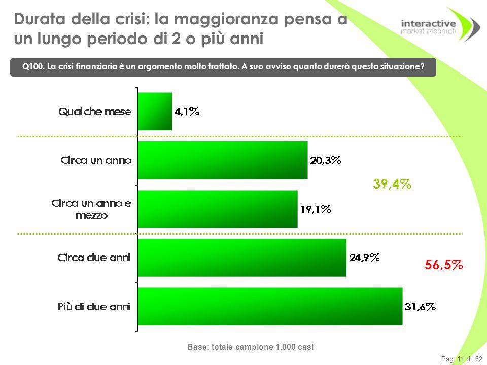 Pag. 11 di 62 Durata della crisi: la maggioranza pensa a un lungo periodo di 2 o più anni Q100.