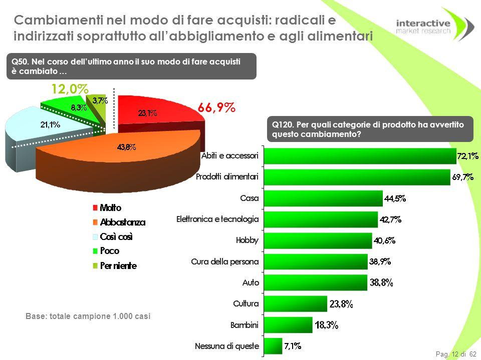 Pag. 12 di 62 Base: totale campione 1.000 casi Cambiamenti nel modo di fare acquisti: radicali e indirizzati soprattutto allabbigliamento e agli alime