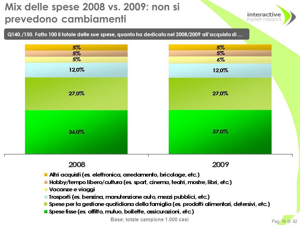 Pag. 16 di 62 Mix delle spese 2008 vs. 2009: non si prevedono cambiamenti Q140./150.
