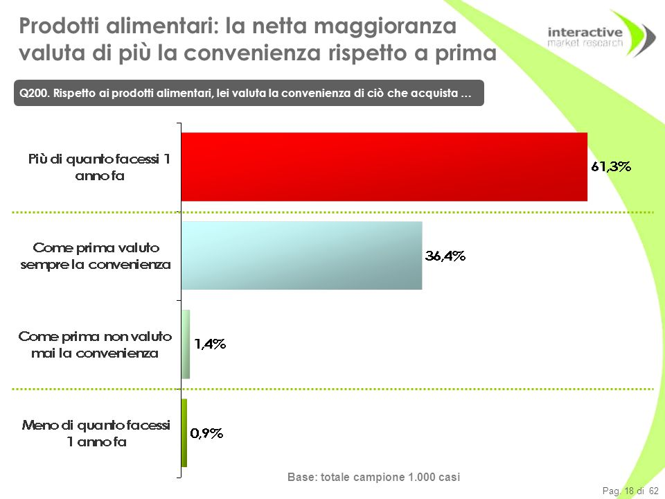 Pag. 18 di 62 Prodotti alimentari: la netta maggioranza valuta di più la convenienza rispetto a prima Q200. Rispetto ai prodotti alimentari, lei valut