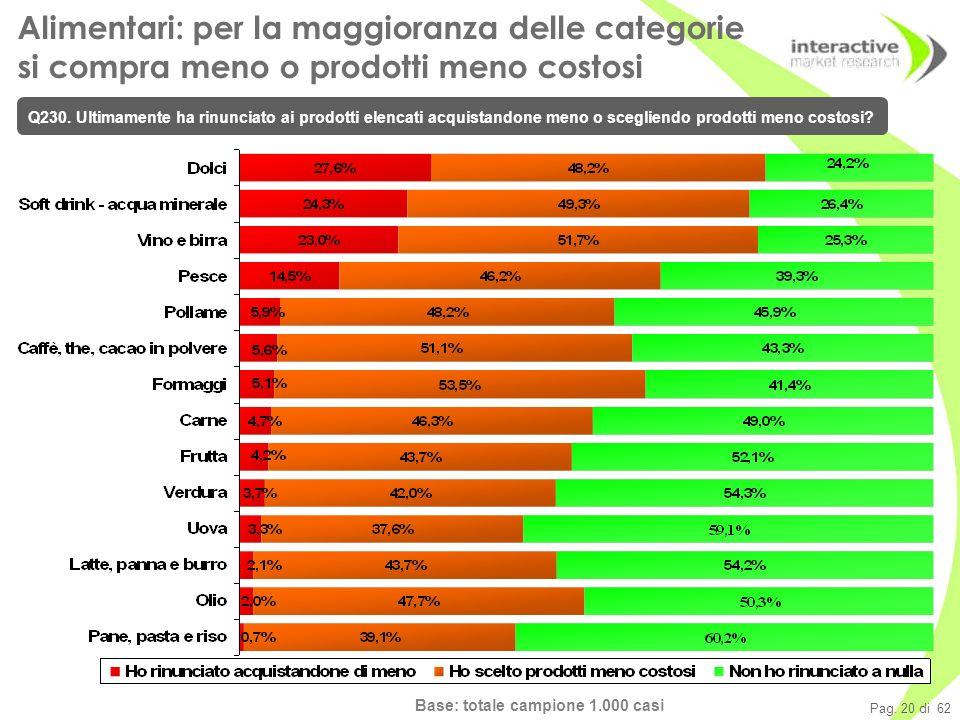 Pag. 20 di 62 Alimentari: per la maggioranza delle categorie si compra meno o prodotti meno costosi Q230. Ultimamente ha rinunciato ai prodotti elenca