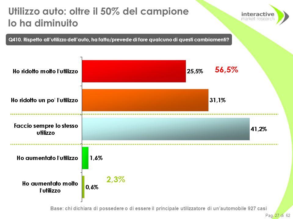 Pag. 27 di 62 Base: chi dichiara di possedere o di essere il principale utilizzatore di unautomobile 927 casi Utilizzo auto: oltre il 50% del campione