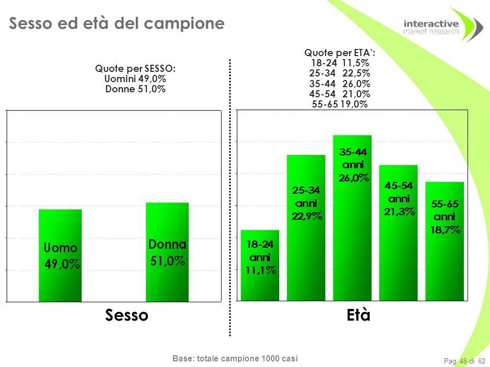 Pag. 49 di 62 Base: totale campione 1000 casi Sesso Sesso ed età del campione Età Quote per SESSO: Uomini 49,0% Donne 51,0% Quote per ETA: 18-24 11,5%
