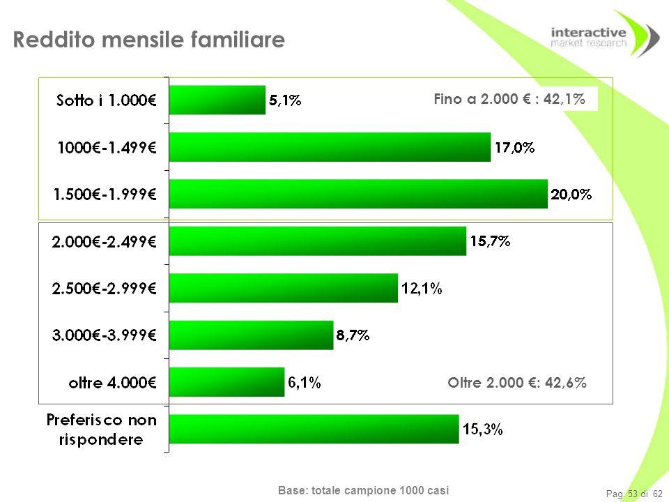 Pag. 53 di 62 Base: totale campione 1000 casi Reddito mensile familiare Fino a 2.000 : 42,1% Oltre 2.000 : 42,6%