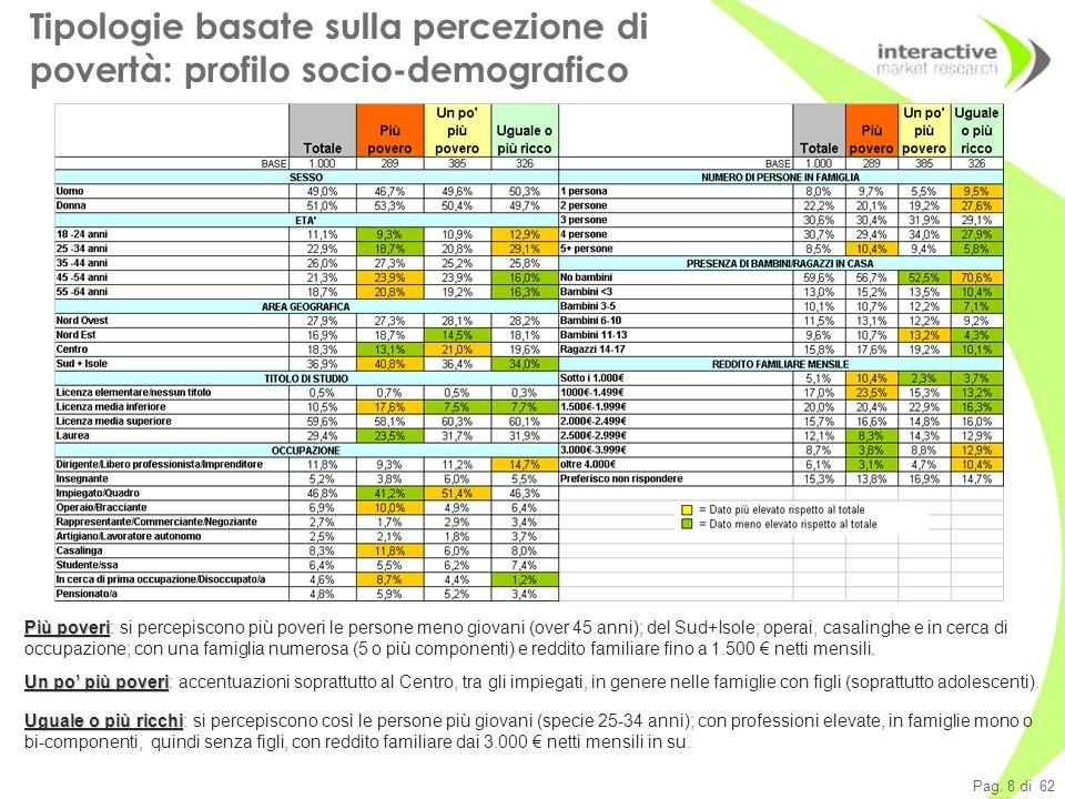 Pag.19 di 62 Prodotti alimentari: cresce la disponibilità vs.