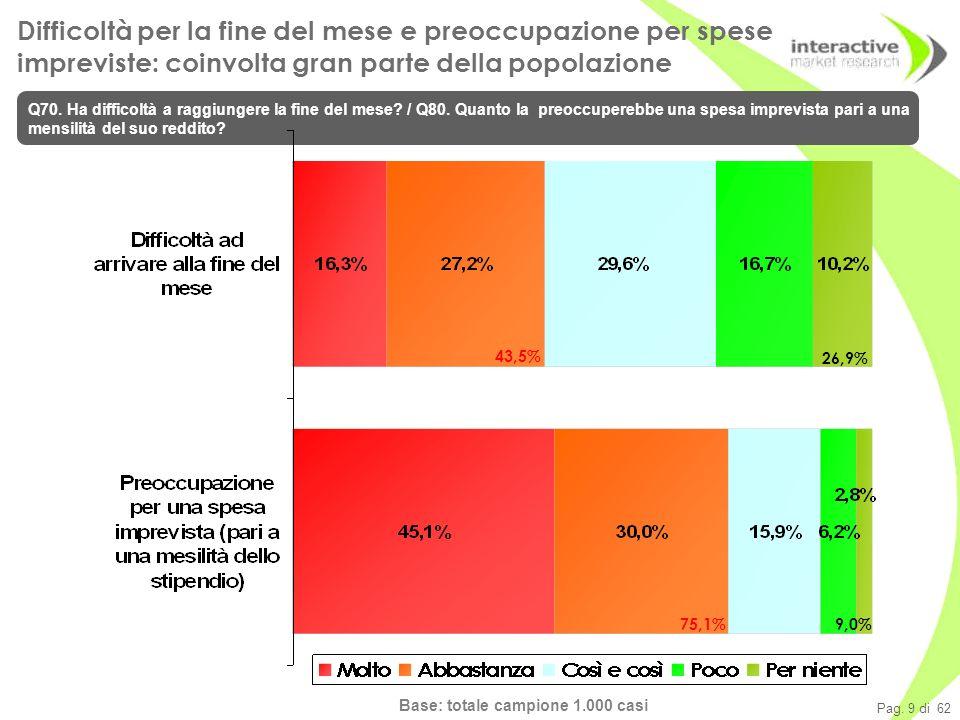 Pag. 9 di 62 Base: totale campione 1.000 casi Difficoltà per la fine del mese e preoccupazione per spese impreviste: coinvolta gran parte della popola