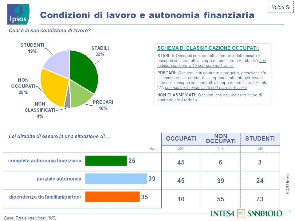 1 © 2011 Ipsos OCCUPATI NON OCCUPATI STUDENTI Base430228149 4563 3924 105573 Condizioni di lavoro e autonomia finanziaria Qual è la sua condizione di lavoro.