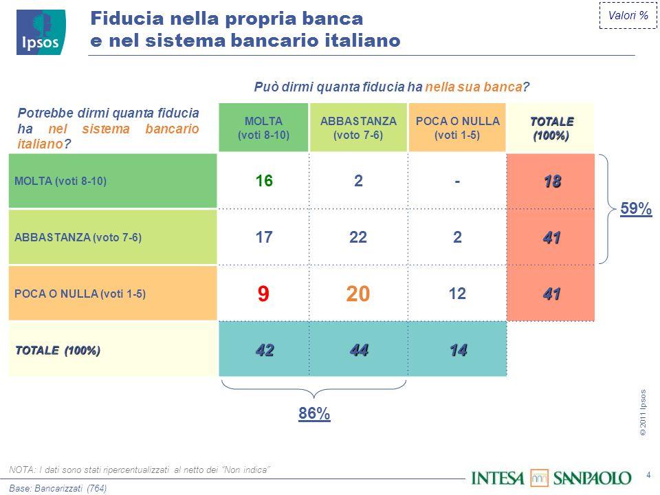 4 © 2011 Ipsos Valori % Fiducia nella propria banca e nel sistema bancario italiano Base: Bancarizzati (764) MOLTA (voti 8-10) ABBASTANZA (voto 7-6) POCA O NULLA (voti 1-5) TOTALE (100%) MOLTA (voti 8-10) 162-18 ABBASTANZA (voto 7-6) 1722241 POCA O NULLA (voti 1-5) 920 1241 TOTALE (100%) 424414 Potrebbe dirmi quanta fiducia ha nel sistema bancario italiano.
